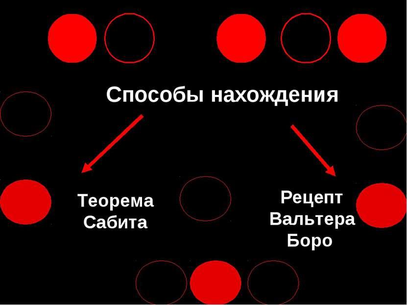 Способы нахождения Теорема Сабита Рецепт Вальтера Боро