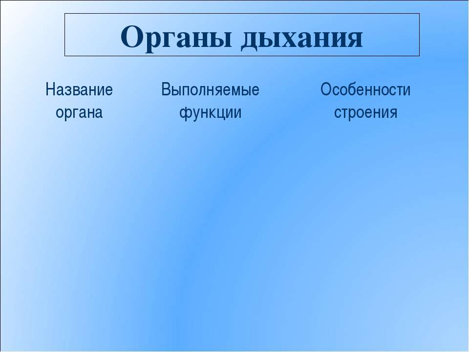 Органы дыхания Название органа Выполняемые функции Особенности строения