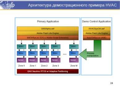 Архитектура демострационного примера HVAC *