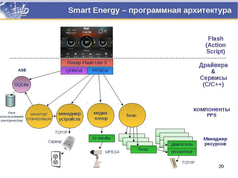 Smart Energy – программная архитектура Плеер Flash Lite 3 Flash (Action Scrip...