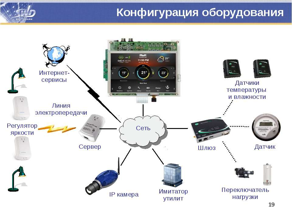 Конфигурация оборудования Линия электропередачи Сервер Регулятор яркости IP к...