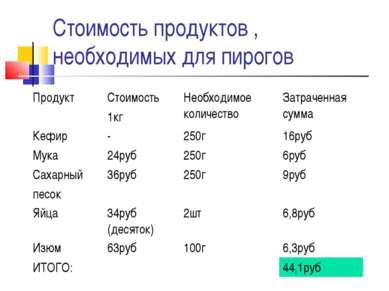Стоимость продуктов , необходимых для пирогов Продукт Стоимость 1кг Необходим...