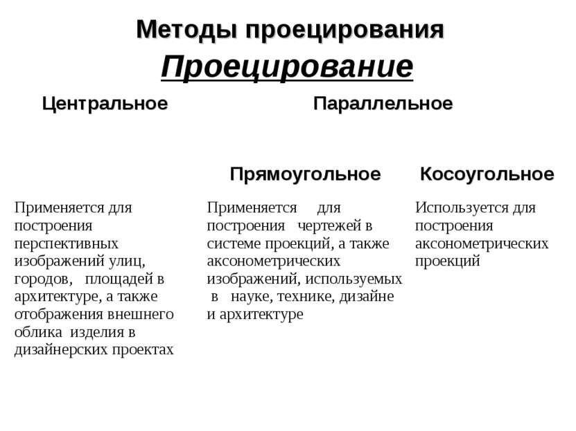 Методы проецирования Проецирование Центральное Параллельное Прямоугольное Кос...