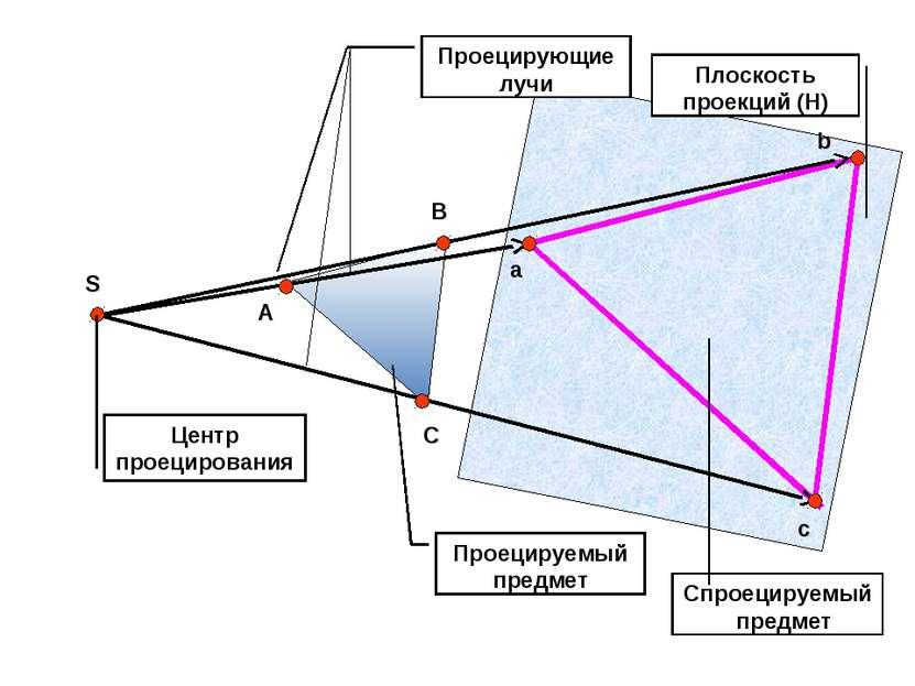 Центр проецирования Проецирующие лучи Проецируемый предмет Плоскость проекций...