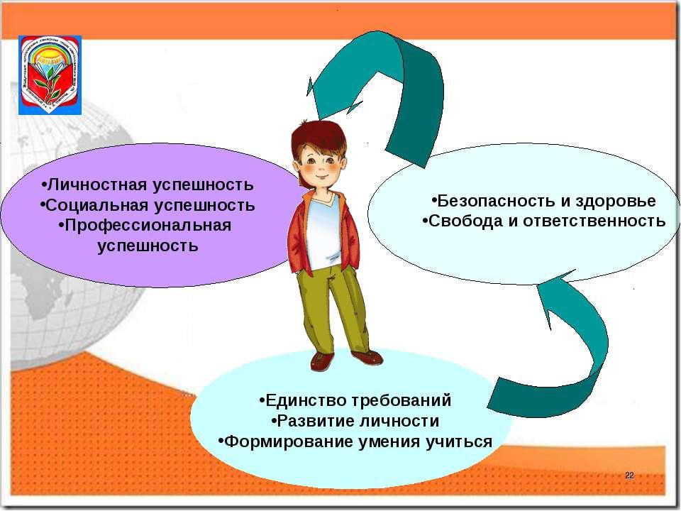 * Личностная успешность Социальная успешность Профессиональная успешность Без...