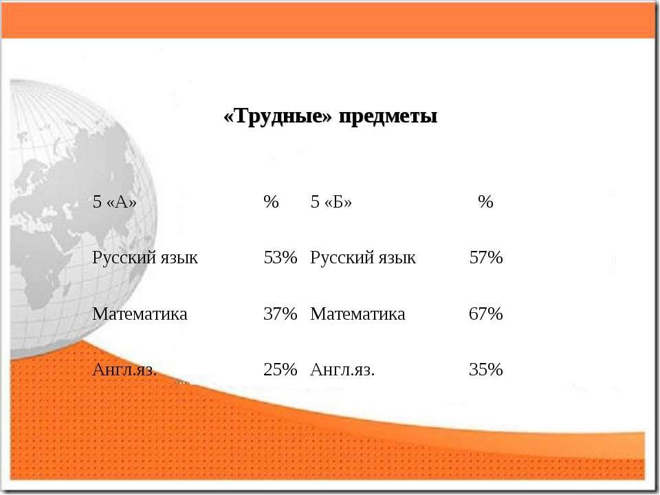 «Трудные» предметы 5 «А» % 5 «Б» % Русский язык 53% Русский язык 57% Математи...