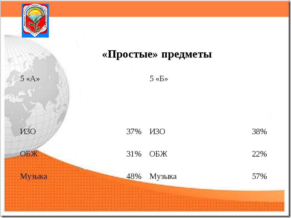 «Простые» предметы 5 «А» 5 «Б» ИЗО 37% ИЗО 38% ОБЖ 31% ОБЖ 22% Музыка 48% Муз...
