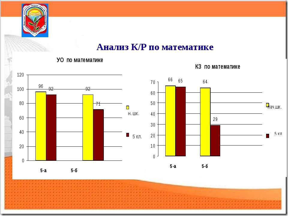 Анализ К/Р по математике