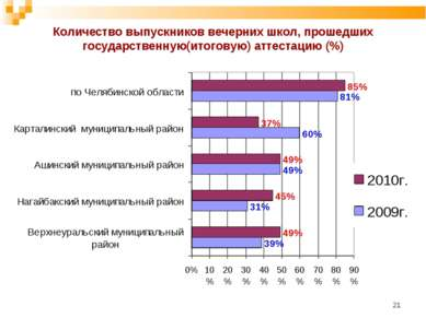 * Количество выпускников вечерних школ, прошедших государственную(итоговую) а...