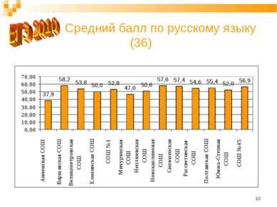 * Средний балл по русскому языку (36)