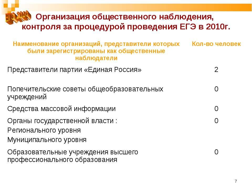 * Организация общественного наблюдения, контроля за процедурой проведения ЕГЭ...