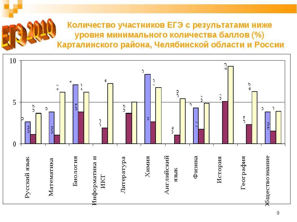 * Количество участников ЕГЭ с результатами ниже уровня минимального количеств...
