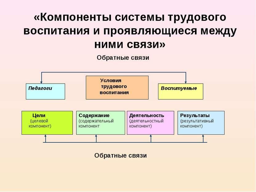 «Компоненты системы трудового воспитания и проявляющиеся между ними связи» Об...