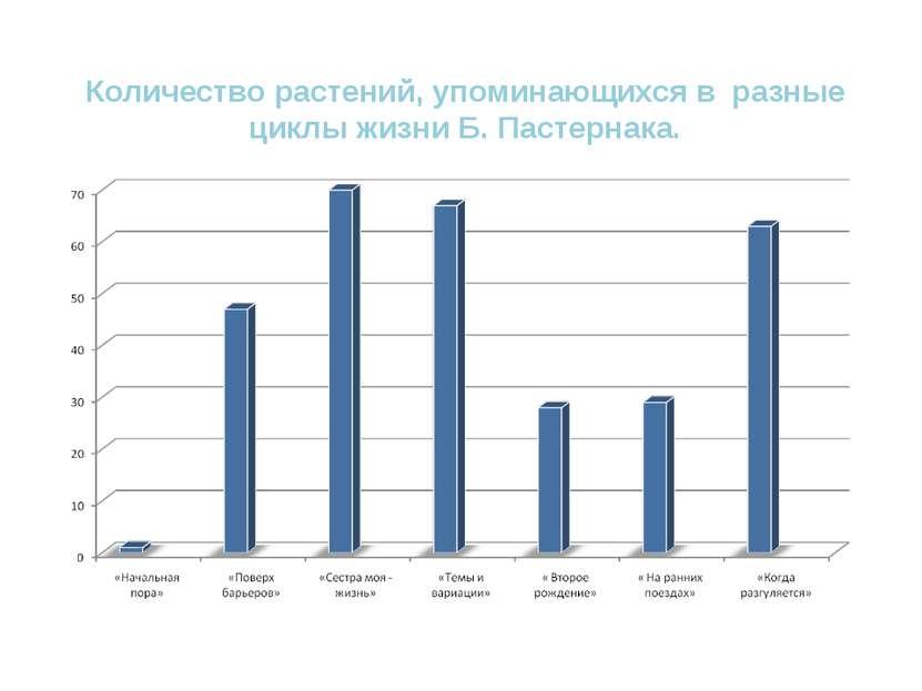 Количество растений, упоминающихся в разные циклы жизни Б. Пастернака.