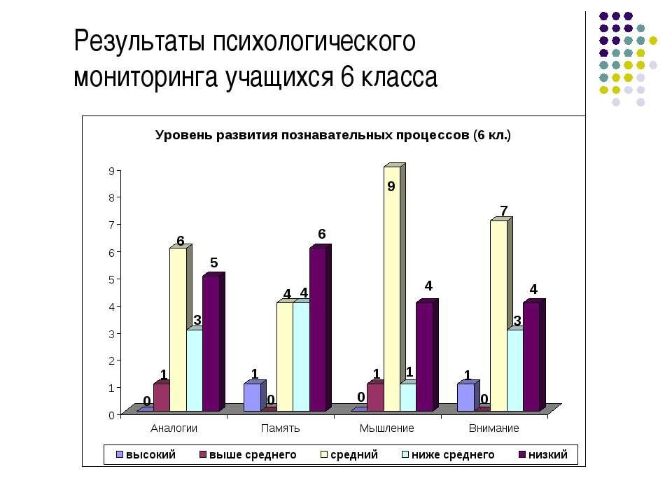 Результаты психологического мониторинга учащихся 6 класса