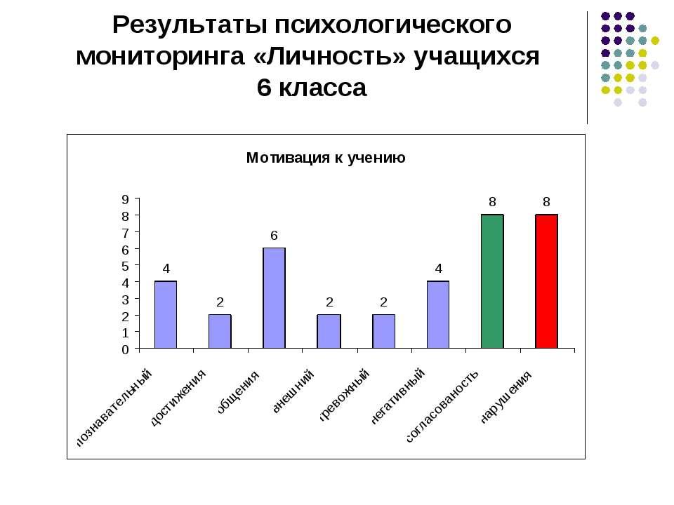 Результаты психологического мониторинга «Личность» учащихся 6 класса