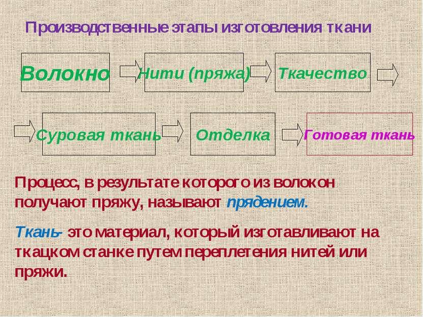 Производственные этапы изготовления ткани Волокно Нити (пряжа) Ткачество Суро...