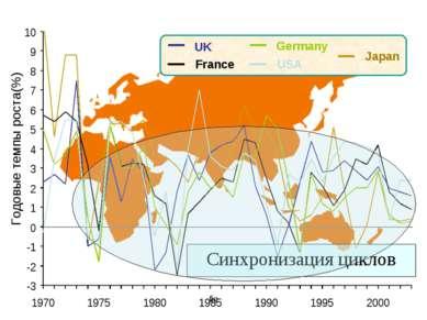 fig UK France USA Germany Japan Синхронизация циклов Годовые темпы роста(%) fig