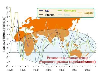 fig UK France USA Germany Japan Резонанс и становление мирового рынка (глобал...