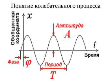 Понятие колебательного процесса