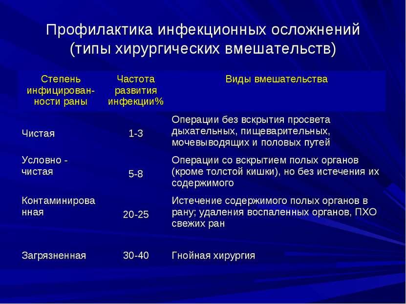 Профилактика инфекционных осложнений (типы хирургических вмешательств)