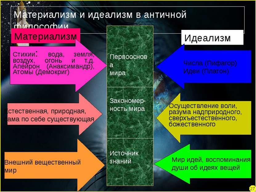 27 Материализм и идеализм в античной философии Материализм Идеализм Стихии: в...
