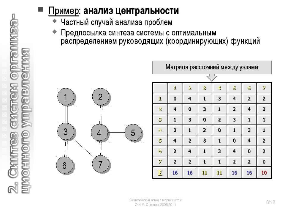 Пример: анализ центральности Частный случай анализа проблем Предпосылка синте...