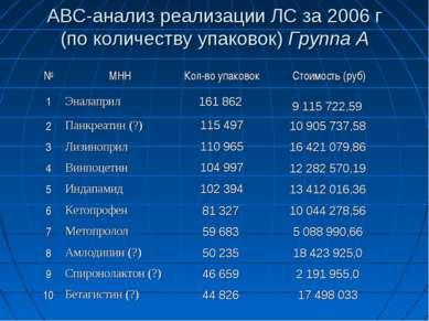 АВС-анализ реализации ЛС за 2006 г (по количеству упаковок) Группа А № МНН Ко...