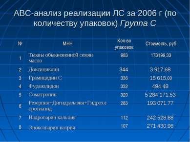 АВС-анализ реализации ЛС за 2006 г (по количеству упаковок) Группа С № МНН Ко...