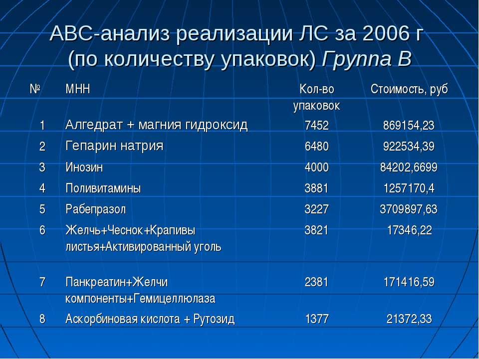 АВС-анализ реализации ЛС за 2006 г (по количеству упаковок) Группа В № МНН Ко...