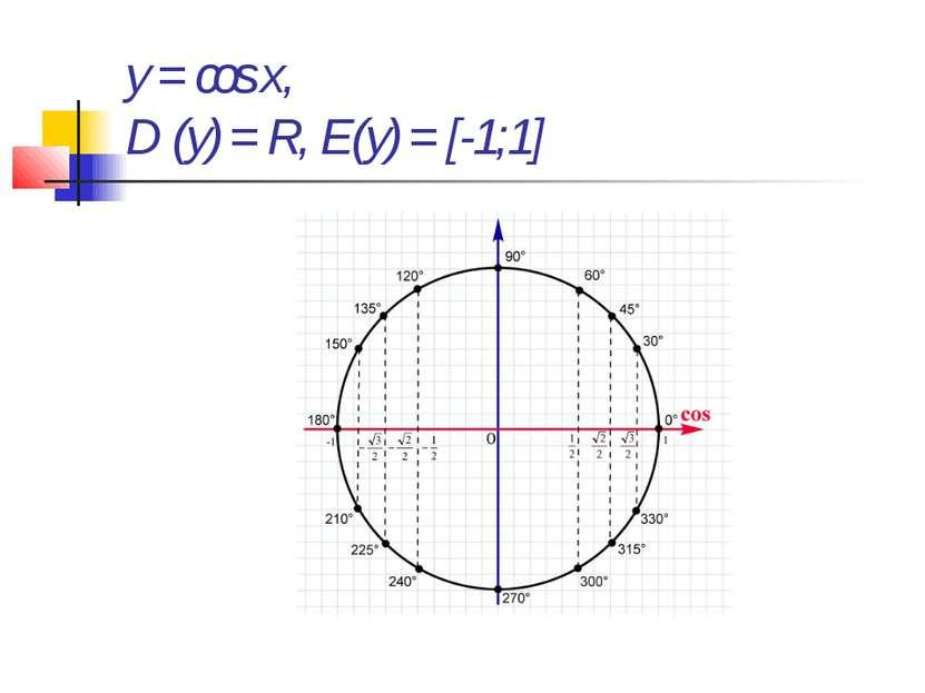 y = cos x, D (y) = R, E(y) = [-1;1]