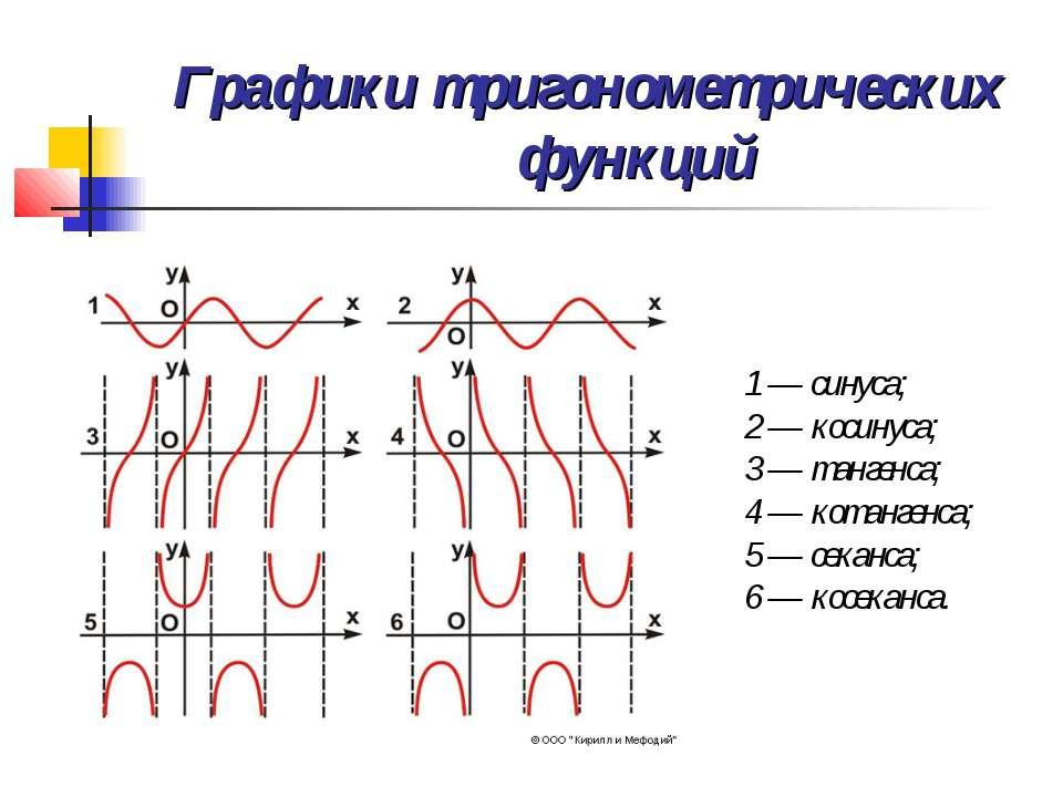 Графики тригонометрических функций 1 — синуса; 2 — косинуса; 3 — тангенса; 4 ...