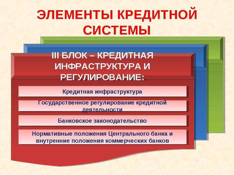 ЭЛЕМЕНТЫ КРЕДИТНОЙ СИСТЕМЫ III БЛОК – КРЕДИТНАЯ ИНФРАСТРУКТУРА И РЕГУЛИРОВАНИ...