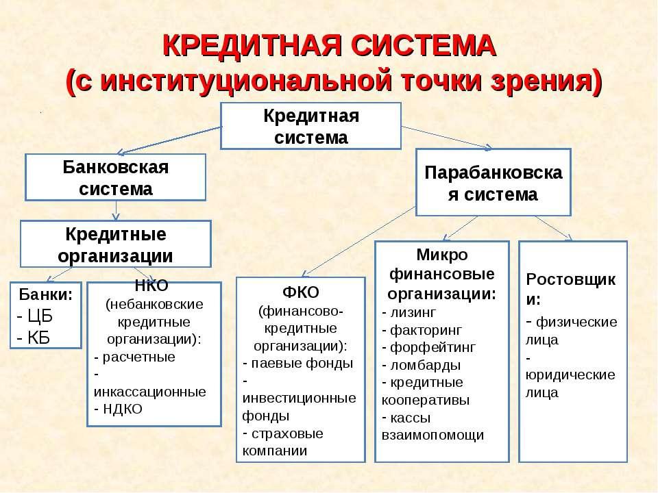 КРЕДИТНАЯ СИСТЕМА (с институциональной точки зрения) . Кредитная система Банк...