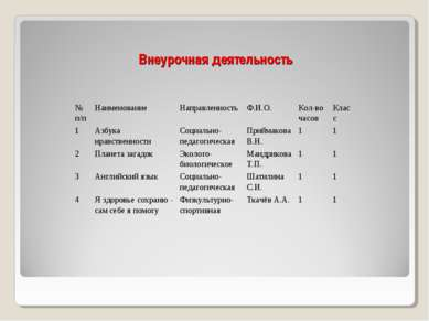 Внеурочная деятельность № п/п Наименование Направленность Ф.И.О. Кол-во часов...