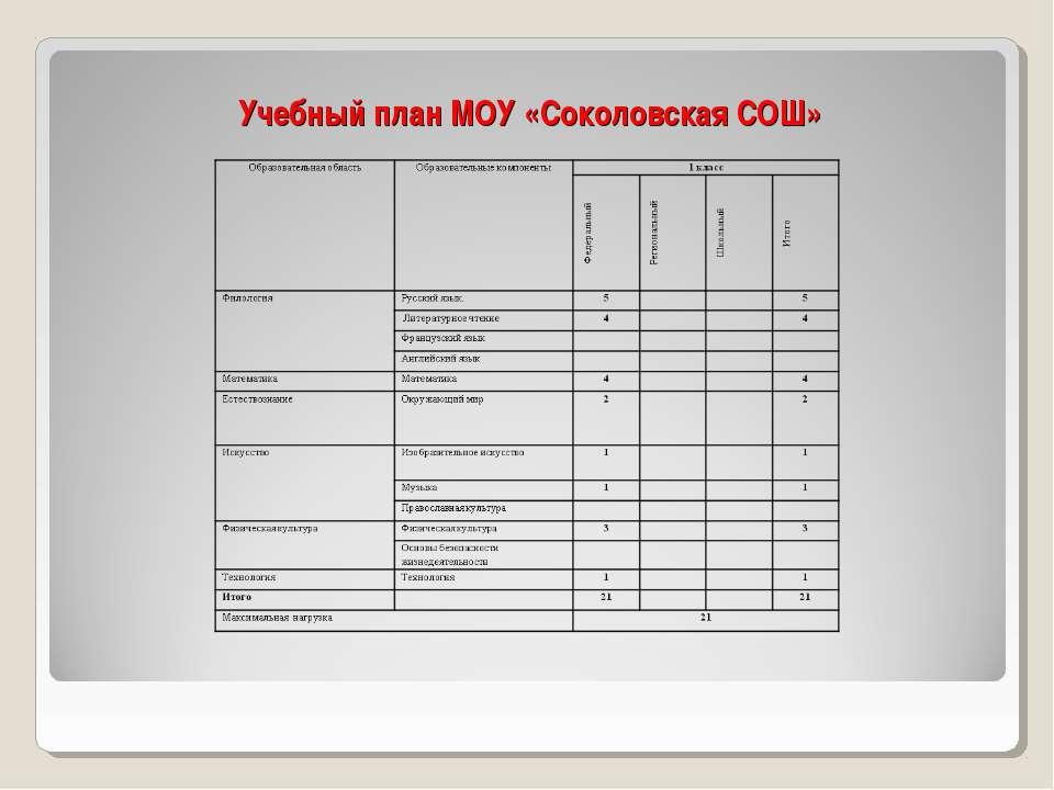 Учебный план МОУ «Соколовская СОШ»