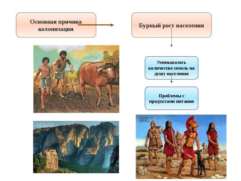 Основная причина колонизации Бурный рост населения Уменьшалось количество зем...