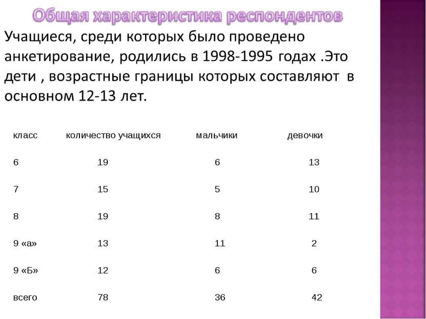 класс количество учащихся мальчики девочки 6 19 6 13 7 15 5 10 8 19 8 11 9 «а...