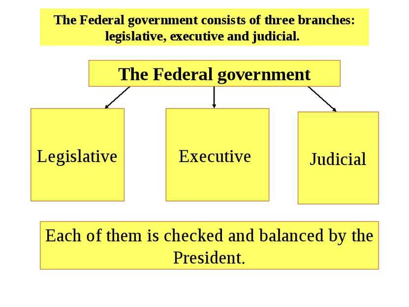 The Federal government consists of three branches: legislative, executive and...
