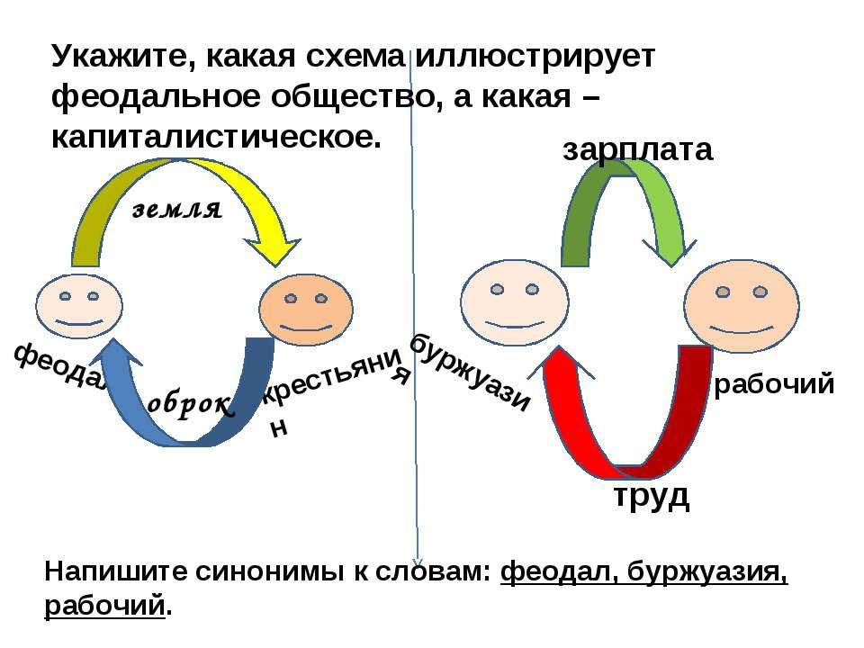 феодал крестьянин земля оброк буржуазия рабочий зарплата труд Укажите, какая ...