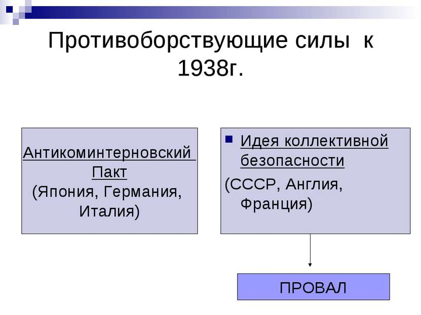 Противоборствующие силы к 1938г. Идея коллективной безопасности (СССР, Англия...