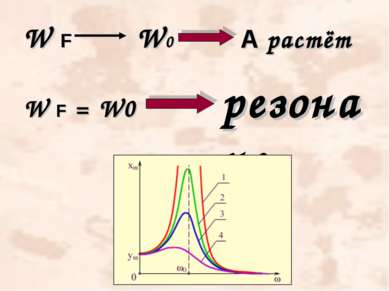 W F W0 А растёт W F = W0 резонанс