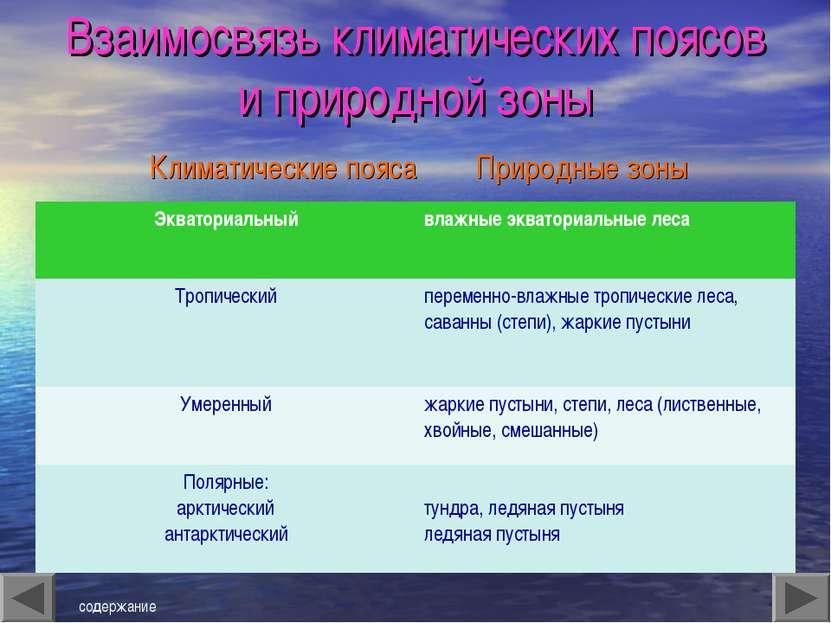 Взаимосвязь климатических поясов и природной зоны Климатические пояса Природн...