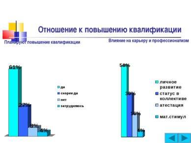 Отношение к повышению квалификации Планируют повышение квалификации Влияние н...