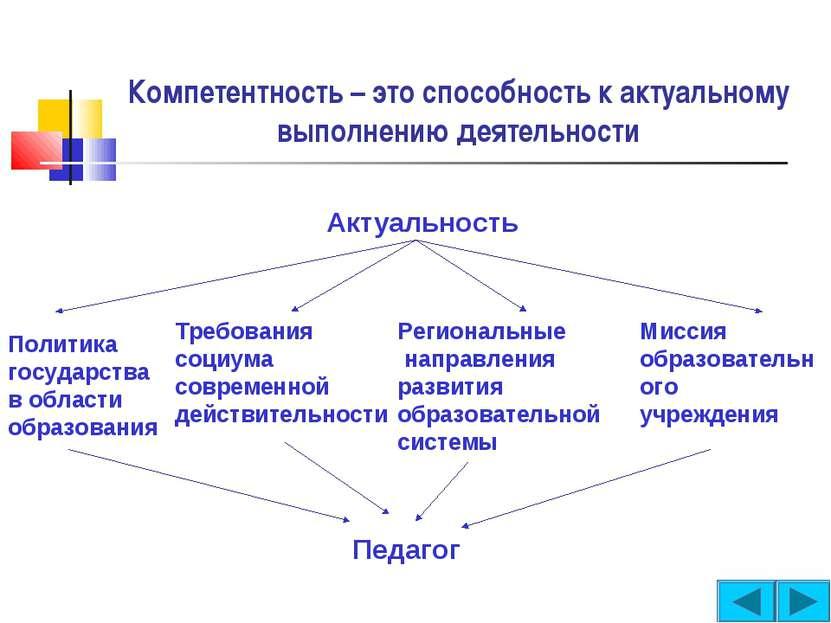 Компетентность – это способность к актуальному выполнению деятельности Актуал...