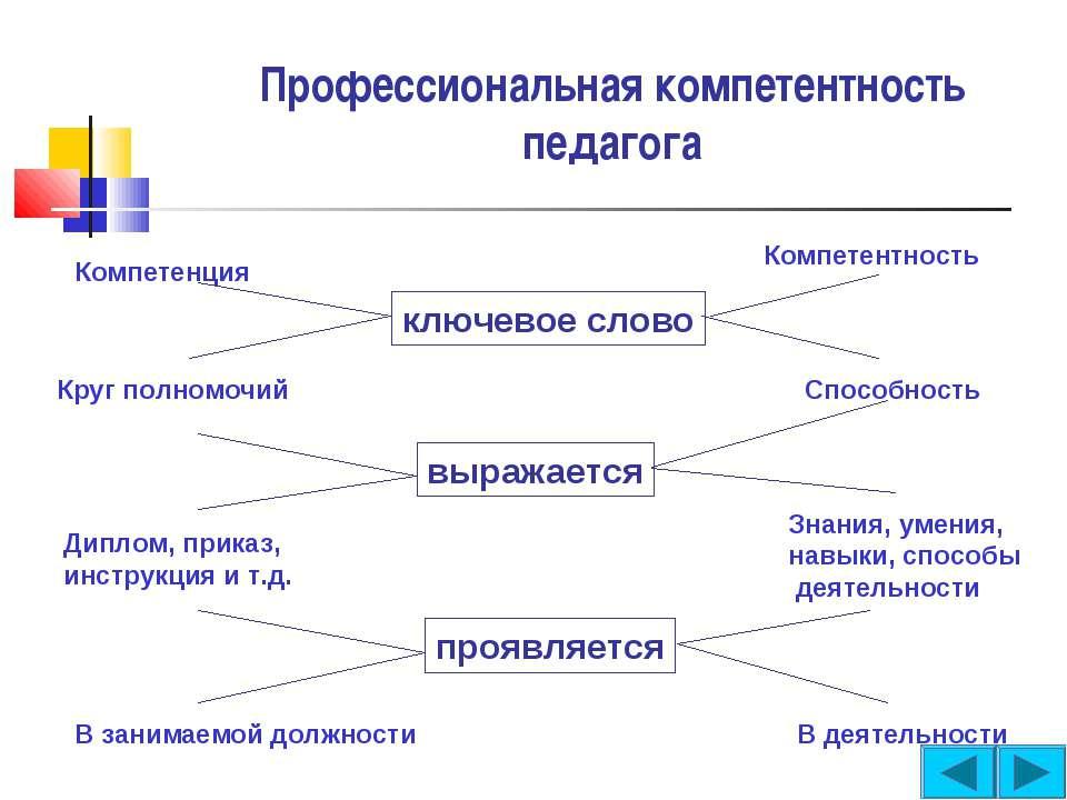 Профессиональная компетентность педагога Компетенция Компетентность ключевое ...