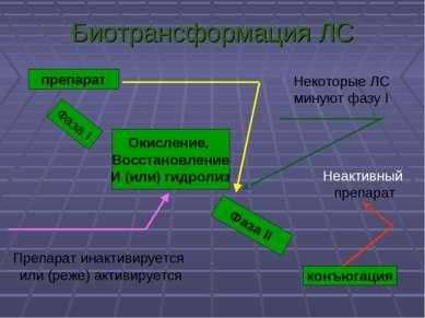 Биотрансформация ЛС препарат Фаза I Окисление, Восстановление И (или) гидроли...