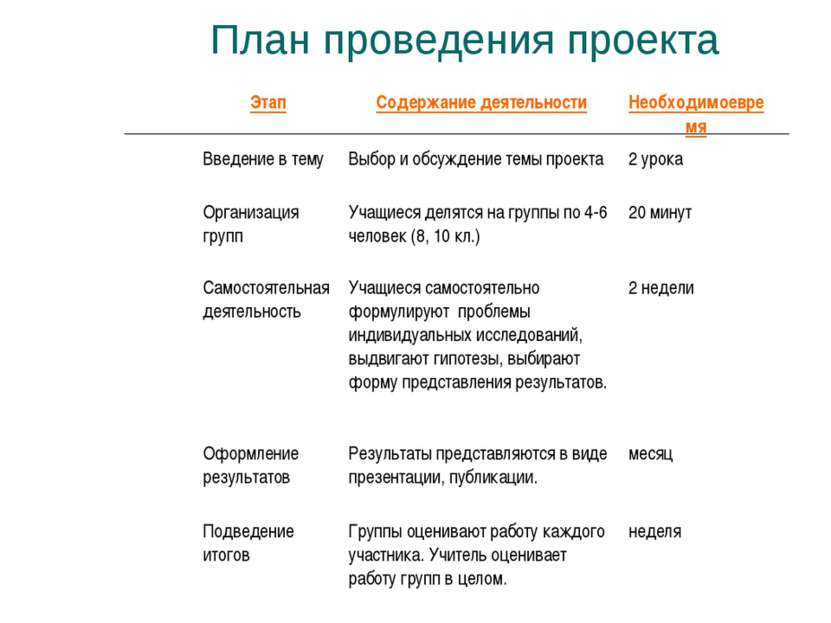 План проведения проекта Этап Содержание деятельности Необходимоевремя Введени...