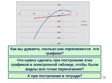 * Как вы думаете, сколько раз пересекаются эти графики? Что нужно сделать при...