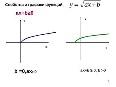 * Свойства и графики функций: ax+b≥0 x x y y b =0,ax≥ 0 ax+b ≥ 0, b >0